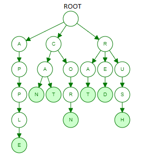 DB2 for I: Binary-Radix Index – QSys400 com